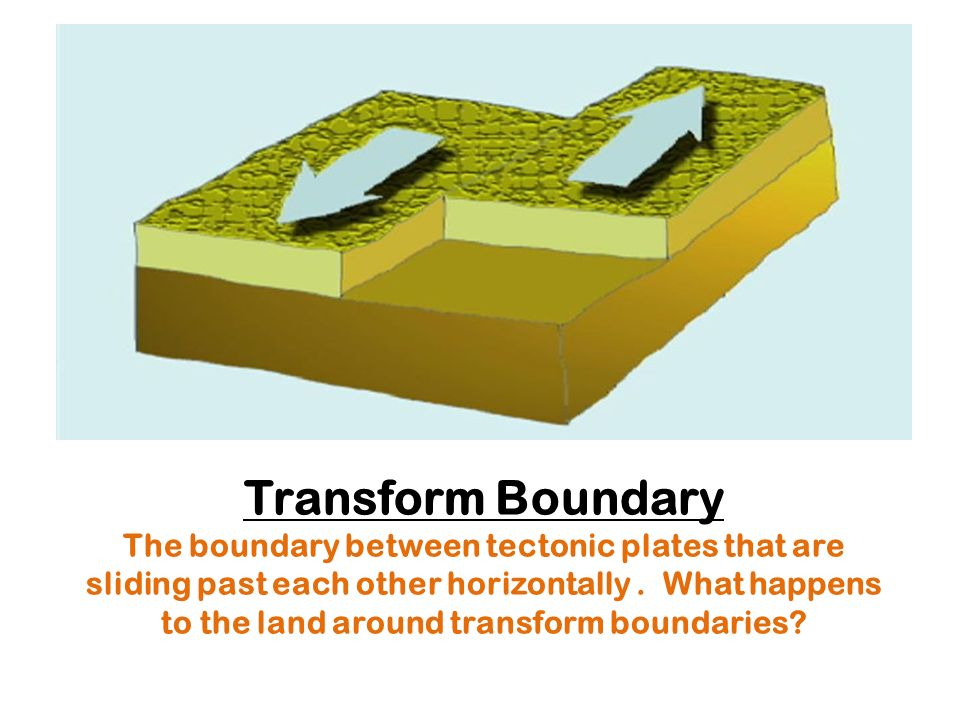 Transform Boundary The boundary between tectonic plates that are sliding past each other horizontally .