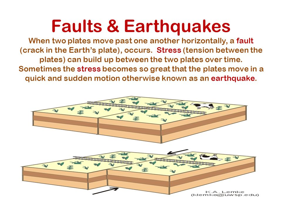 Faults & Earthquakes When two plates move past one another horizontally, a fault (crack in the Earth's plate), occurs.
