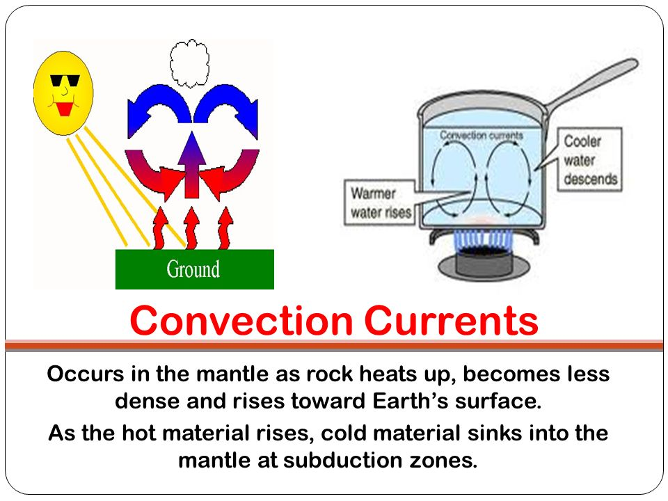 Convection Currents Occurs in the mantle as rock heats up, becomes less dense and rises toward Earth's surface.