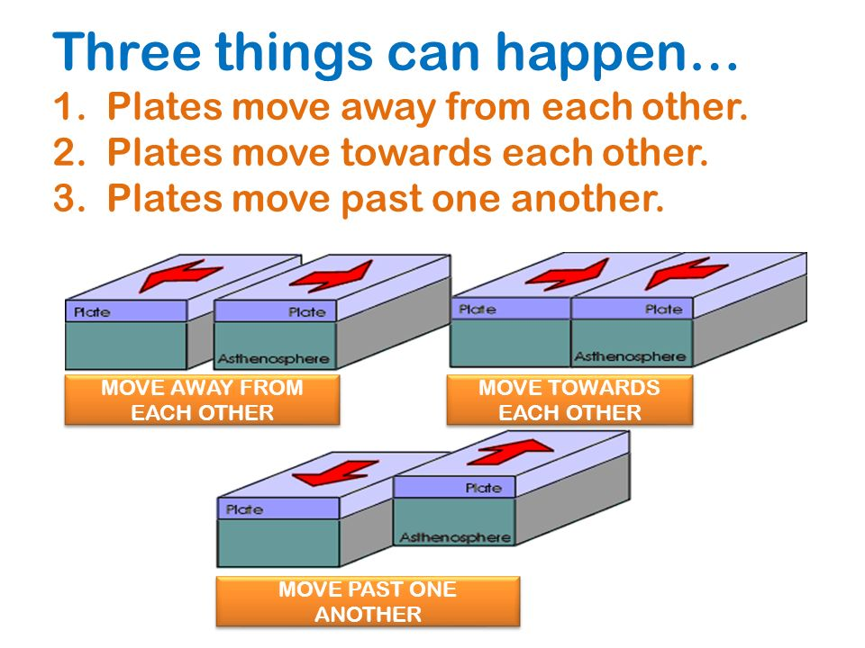Three things can happen… 1. Plates move away from each other. 2
