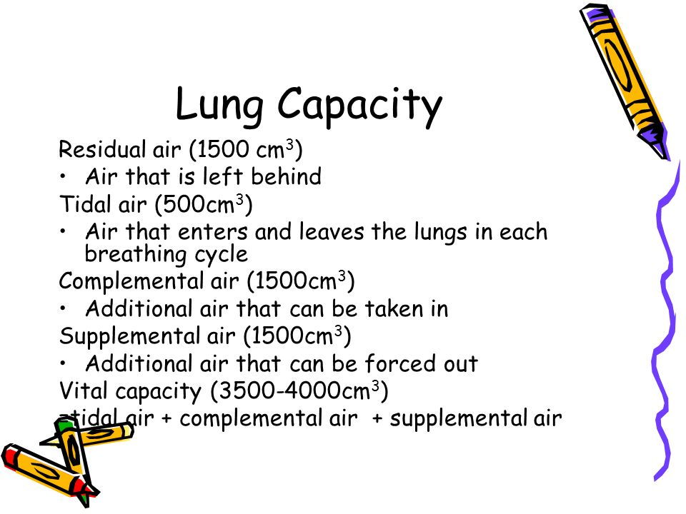 is there a relationship between vital capacity and smoking