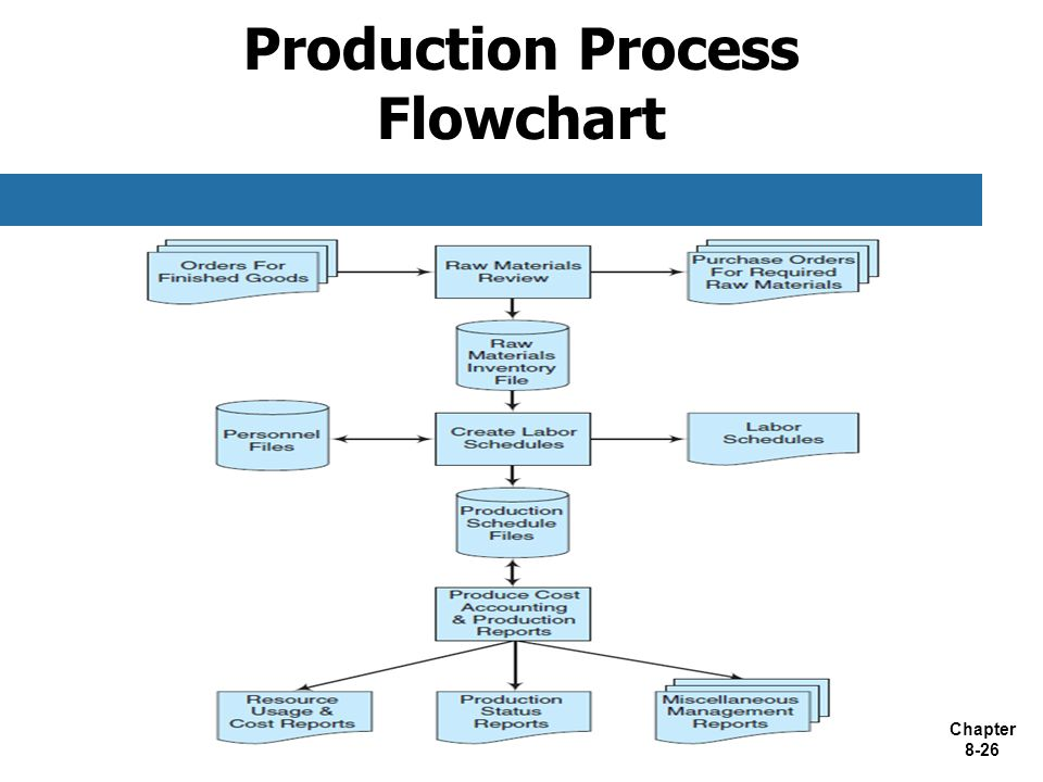 flowchart maintenance and production department A flowchart showing maintenance process you can edit this flowchart using creately diagramming tool and include in your report/presentation/website.