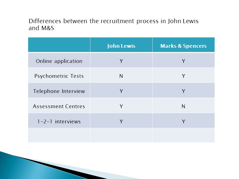 comparison of recruitment and selection process in two organisations In most organizations, recruitment and selection utilizes several outlets: internally, externally or an internal promotional selection in most cases, a company will allow current employees to apply for the position before posting the position externally.