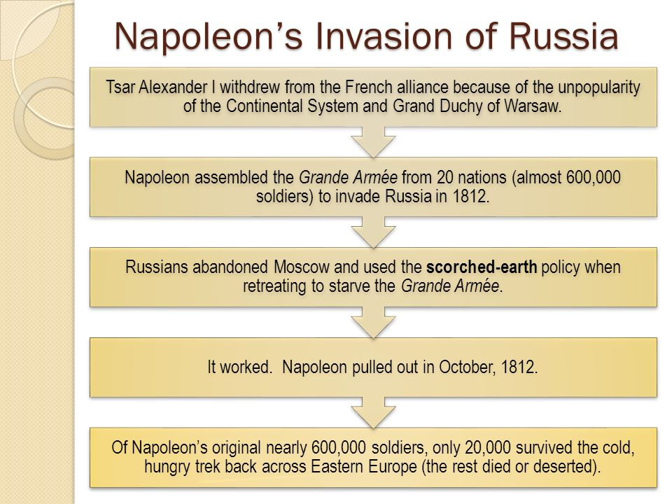 napoleon s invasion of russia 1812: napoleon's invasion of russia by paul britten austin  this all-time literary classic is set in russia during the napoleonic wars, mostly in 1812 it's big.