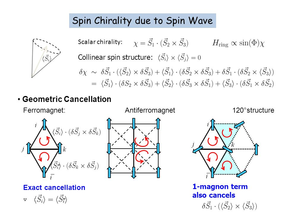 Spin Chirality due to Spin Wave