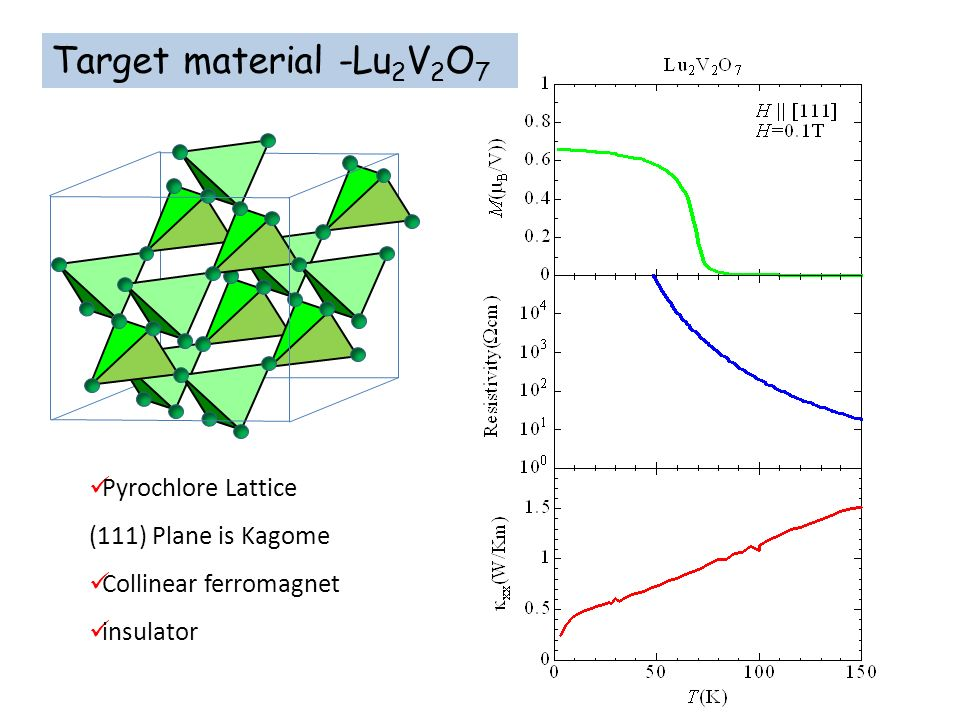 Target material -Lu2V2O7 Pyrochlore Lattice (111) Plane is Kagome