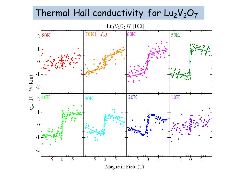 Thermal Hall conductivity for Lu2V2O7