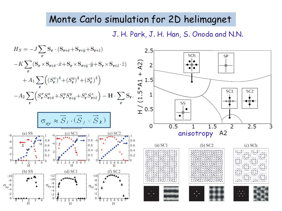 Monte Carlo simulation for 2D helimagnet
