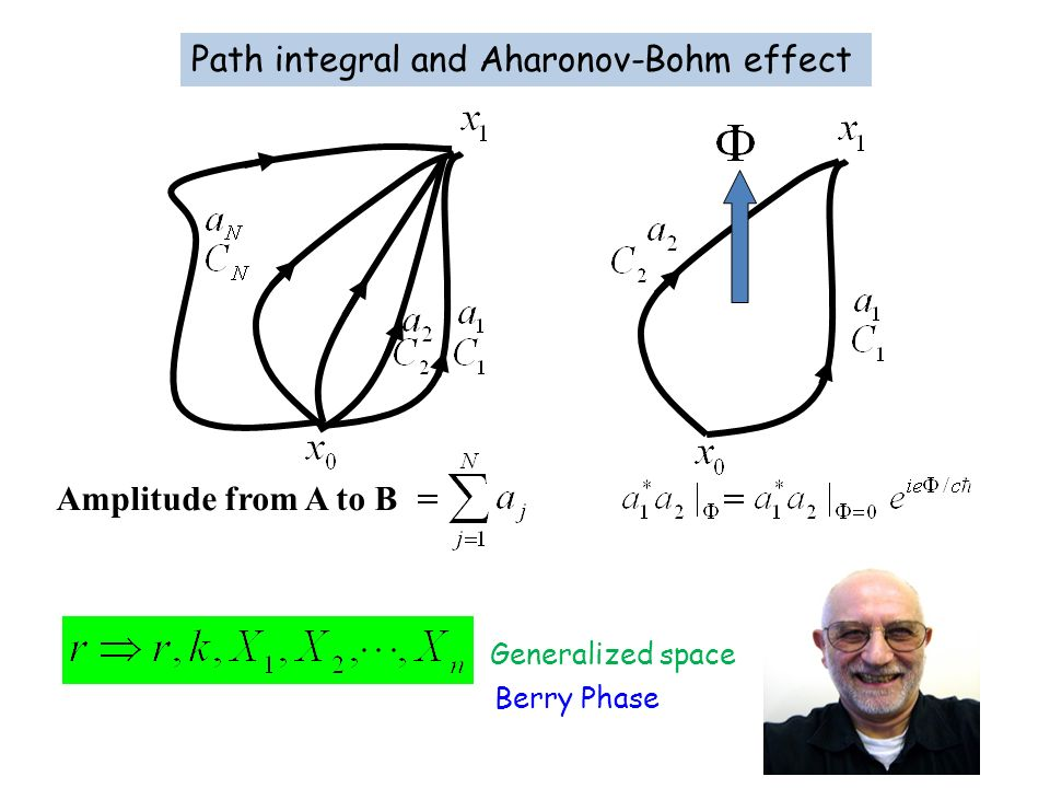 Path integral and Aharonov-Bohm effect