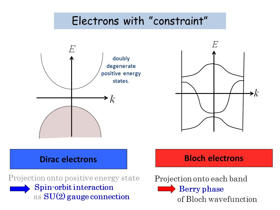 Electrons with constraint