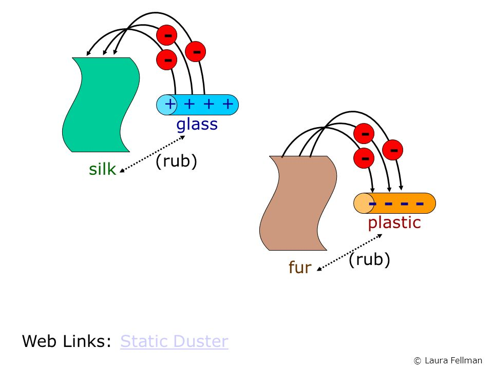 glass (rub) silk plastic (rub) fur