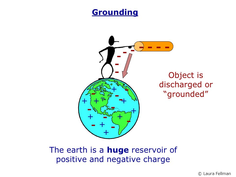 Grounding Object is discharged or grounded +