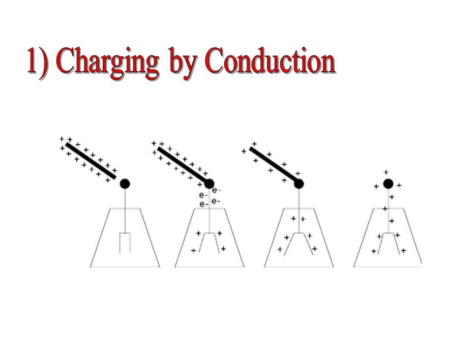 1) Charging by Conduction
