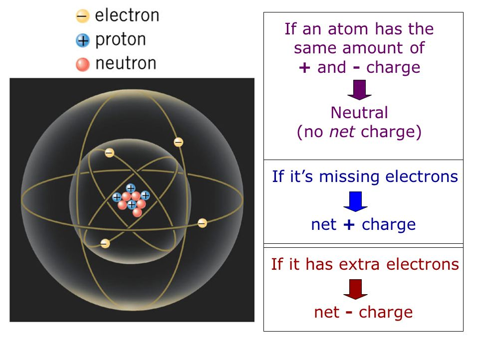 If an atom has the same amount of + and - charge