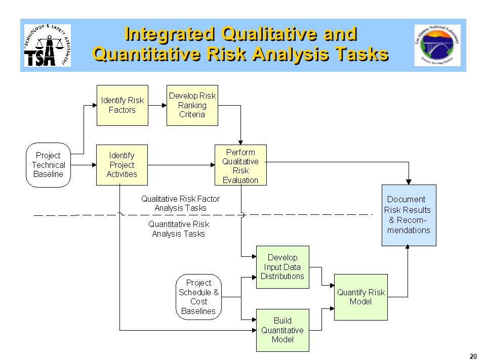 Risk Factor Analysis  A New Qualitative Risk Management Tool  Ppt