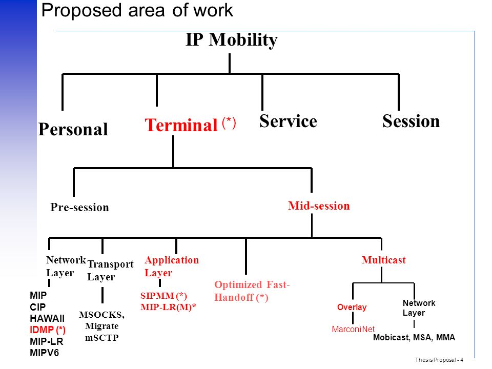 mobile ipv6 thesis Click here click here click here click here click here mobile ipv6 thesis write my essay - mobile ipv6 thesis - earthewritingservice handover algorithms for mobile ipv6 a thesis.