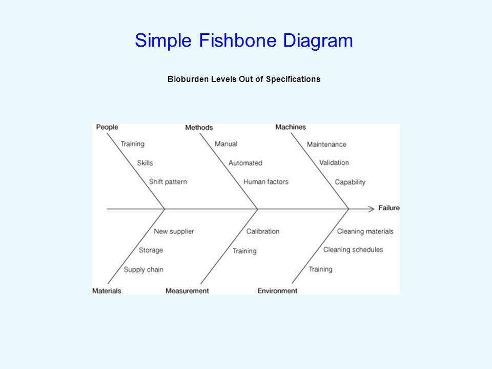 simple fish diagram bony fish diagram
