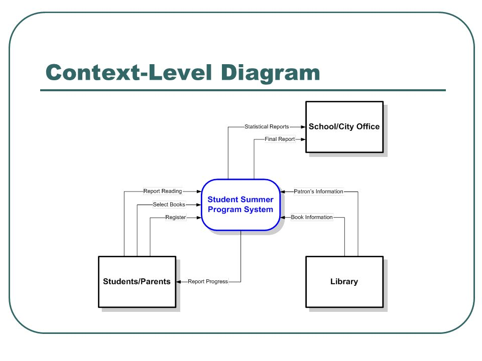 data file in programming context Data flow diagram a data flow diagram (dfd) illustrates how data is processed by a system in terms of inputs and outputs as its name indicates its focus is on the flow of information.
