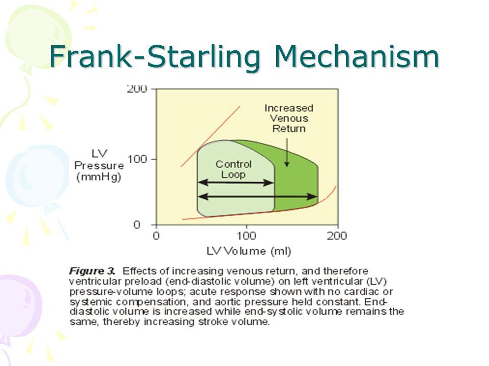 Frank-Starling Mechanism - ppt video online download