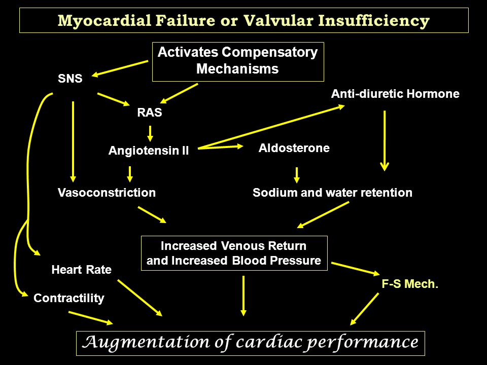 Circulatory Failure Insufficiency 85