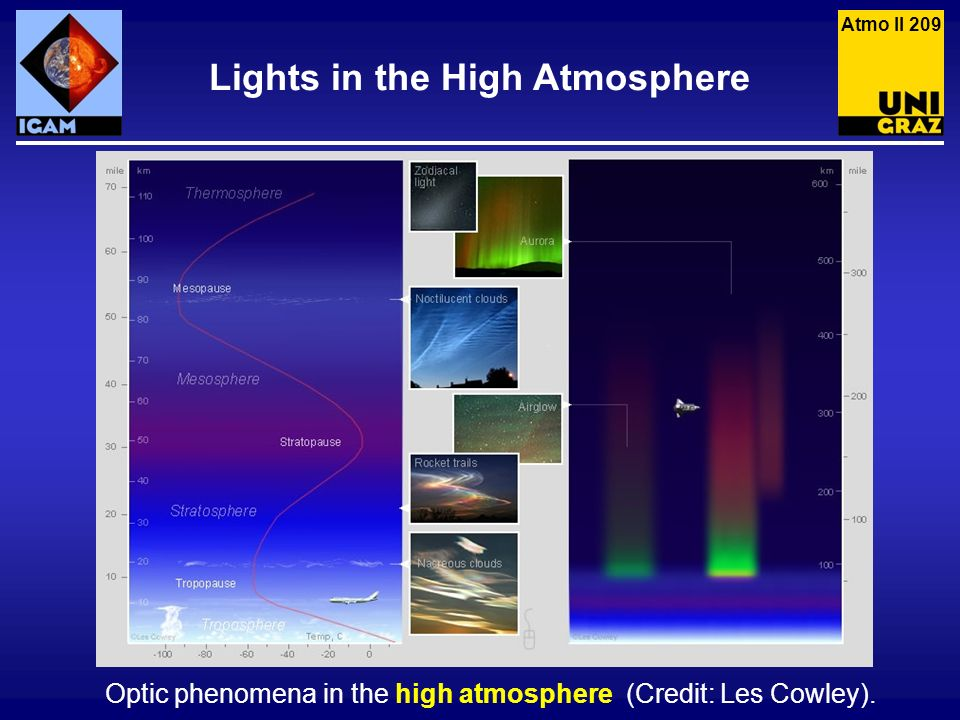 Lights in the High Atmosphere