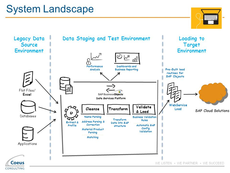 Rapid Data Migration To Cloud Solutions From Sap Ppt