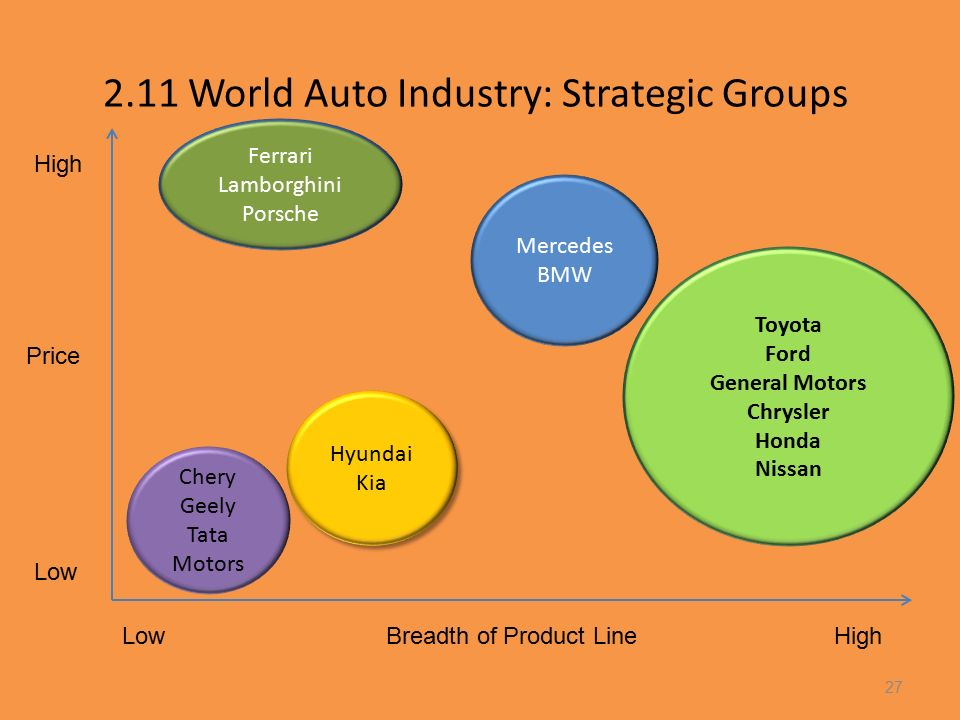 Chapter 5 business level strategy creating and sustaining for General motors pricing strategy