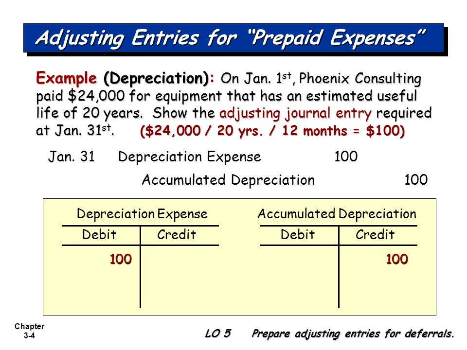 Disposition of depreciable assets.