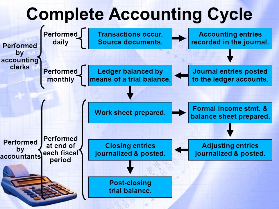 accounting completing the cycle Accounting cycle series of steps performed during the accounting period to analyze, record, classify, summarize, and report useful financial information for the purpose of preparing financial statements.