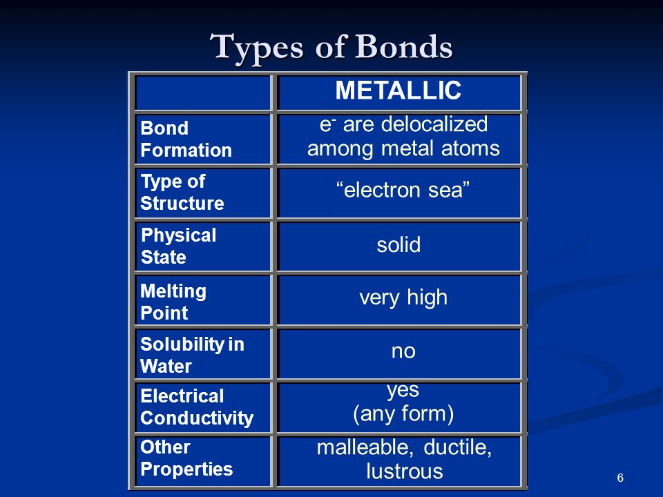 Chemistry Writing Formulas. - ppt download