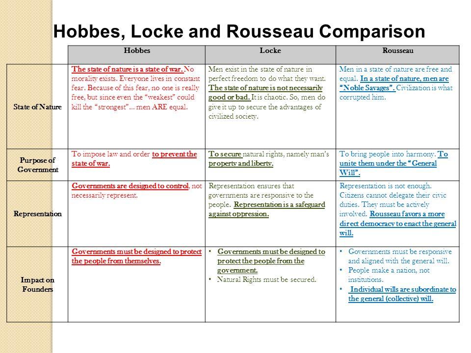 thomas hobbes and john locke similarities
