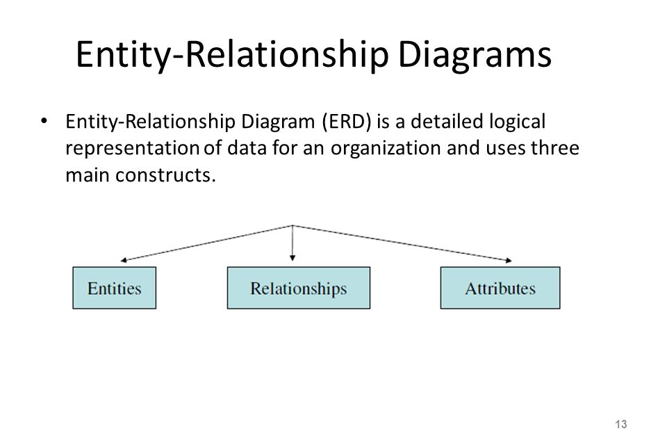 entity relationship diagramm definition of communism