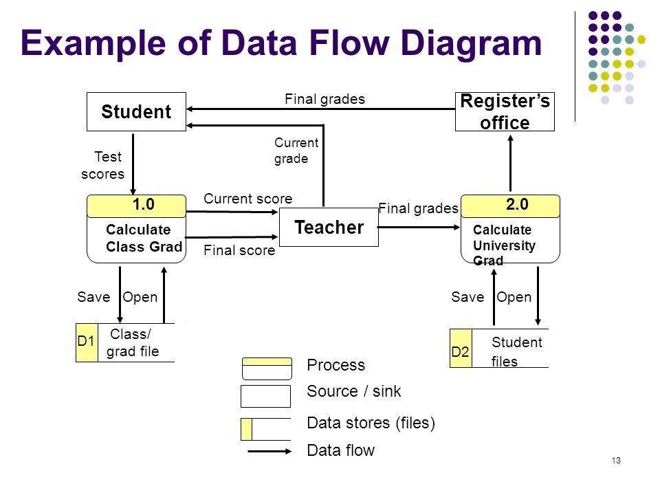 Soongsil university industrial and information systems for Process flow diagram software open source