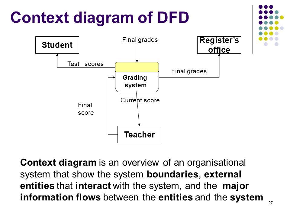 Data flow diagram for student information system essay writing data flow diagram for student information system dfd diagram student management system draw data flow diagram ccuart Gallery