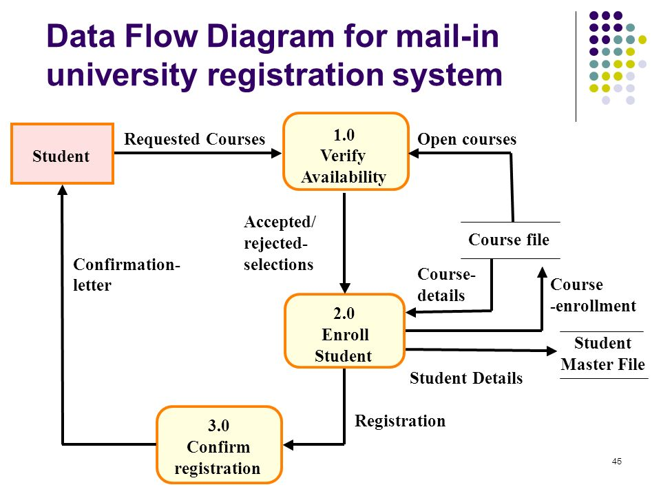 Soongsil university industrial and information systems engineering 45 data flow diagram ccuart