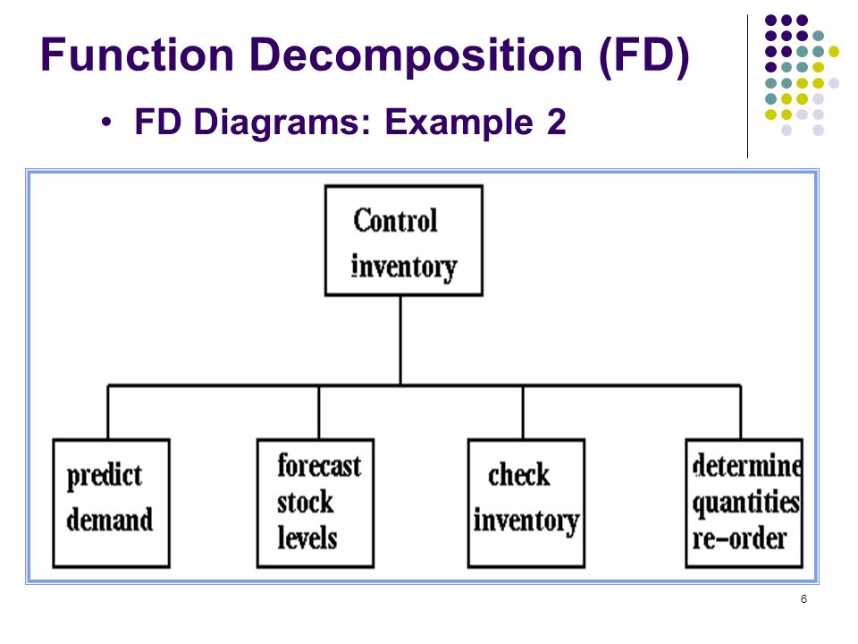 function decomposition diagrams Decomposition – functional and otherwise such as the functional decomposition diagram this is similar to a number of other business analysis techniques.