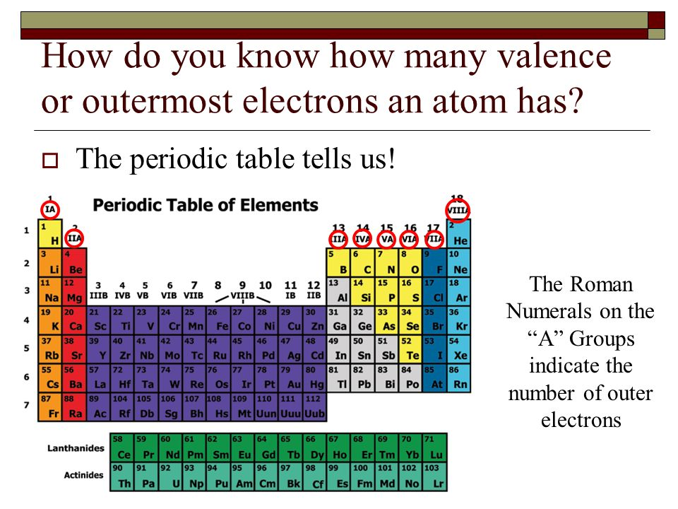 Ipc 7 d relate the chemical behavior of an element - How many elements on the periodic table ...