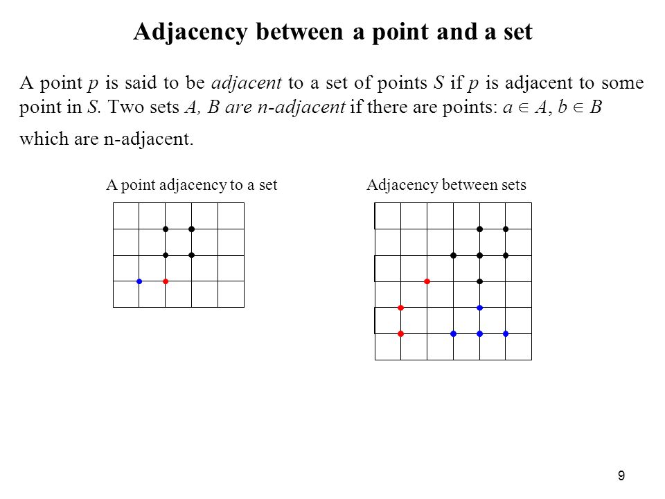Adjacency between a point and a set