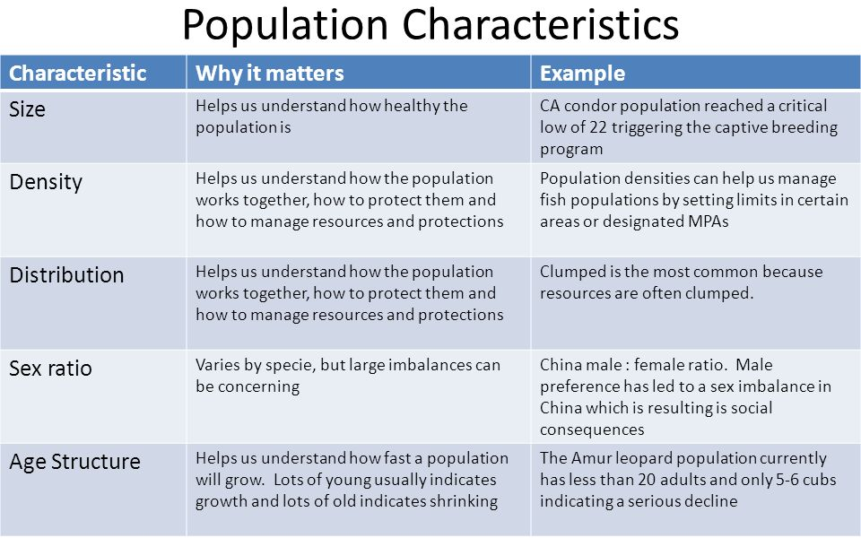 Characteristics of population composition