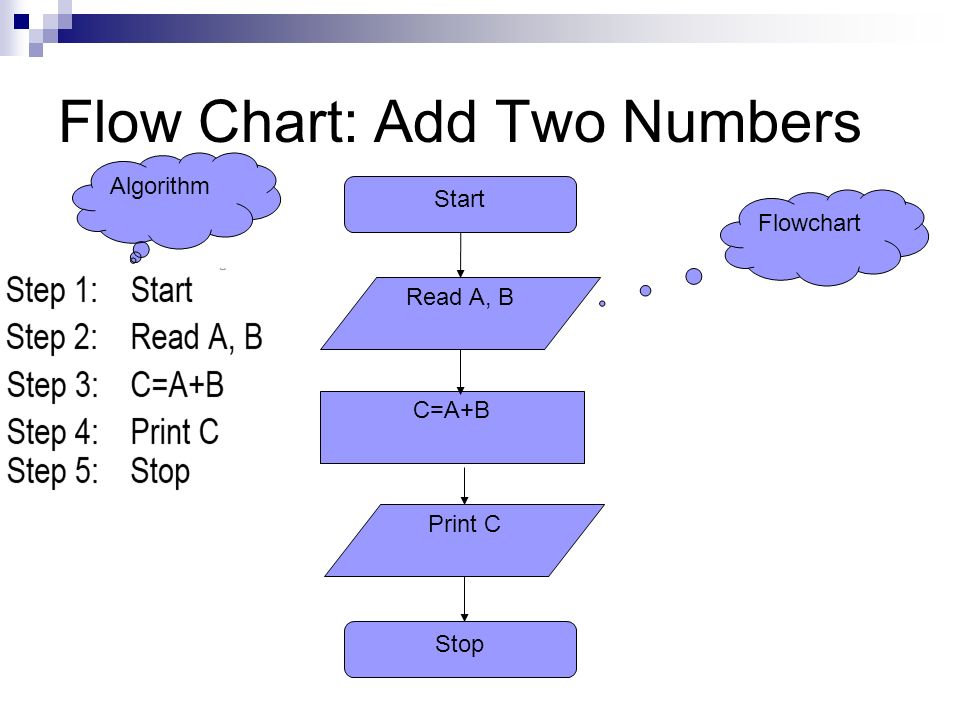 Algorithm flow charts ppt video online download 13 flow ccuart Choice Image