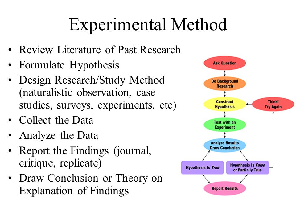 elementary psychology methods of experimental Psychology 101: synopsis of psychology experimental methods starting from the general and moving to the more specific, the first concept we need to discuss is theory.