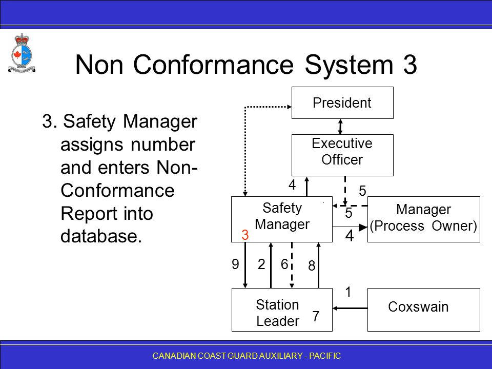 non conformance report