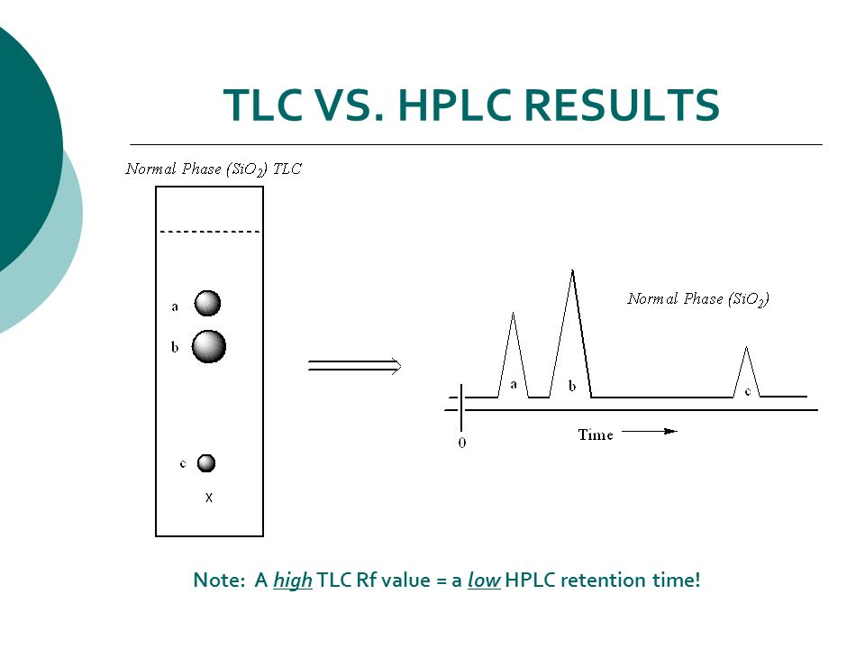 Tlc And Hplc Of Nitroanilines Ppt Video Online Download