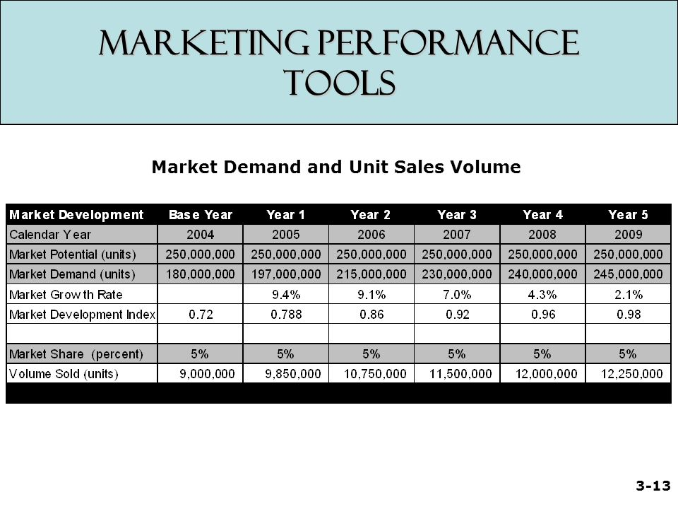 branding as a marketing tool in sales performance I want to show you what the data says about branding, sales, and how it affects  you  take a look at just about any marketing company in the world, and you'll  find  if it's possible to use your brand as a tool to help you gain clients, then it's  a  side of your b2b brand and how it relates to your overall sales performance.