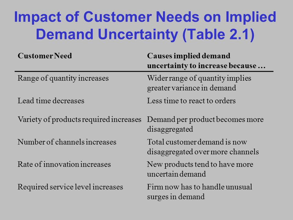 implied demand uncertainty The accounting review american accounting association vol 89, no 3 doi: 102308/accr-50661 2014 pp 839–865 demand uncertainty and cost behavior.