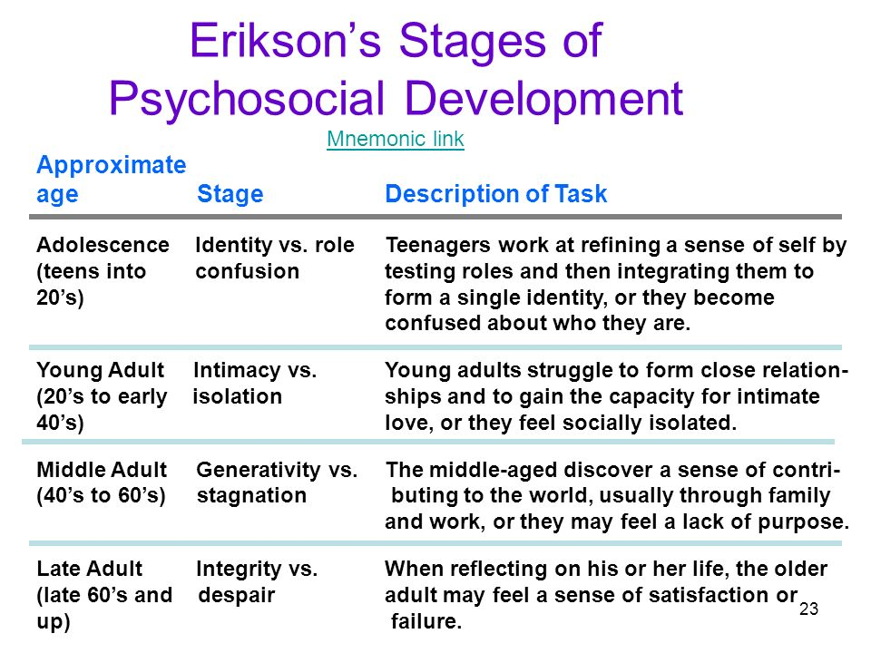 erikson's stages of psychosocial development Stage 2: autonomy vs shame & doubt early childhood (2-4 years) [1] [only written, not read] in our early childhood, we experience ourselves and discover our body we ask: is it okay to be me [2] if we are allowed to discover ourselves, then we develop self-confidence [3] if we are not, we can develop shame and.