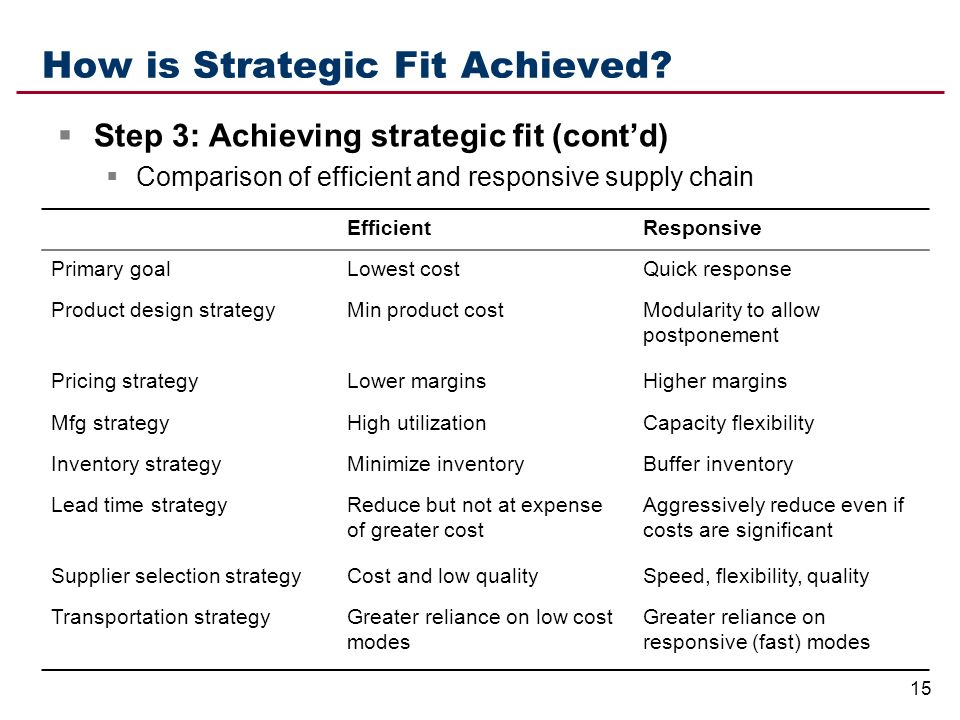 strategic fit supply chain management