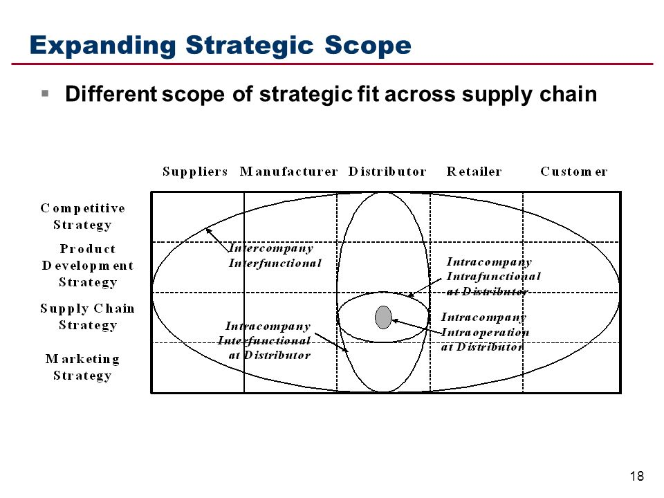 competitive and supply chain strategies This article investigates the relationships among competitive strategy, supply  chain strategy, and business performance while examining the.