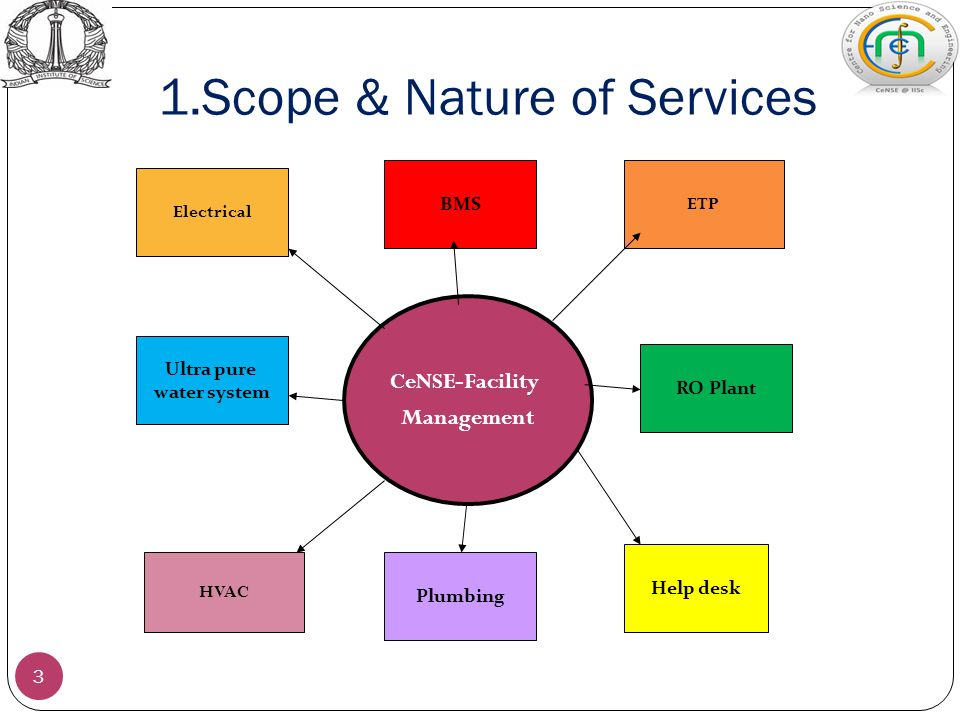 Monthly Management Report Submitted By Facility Management