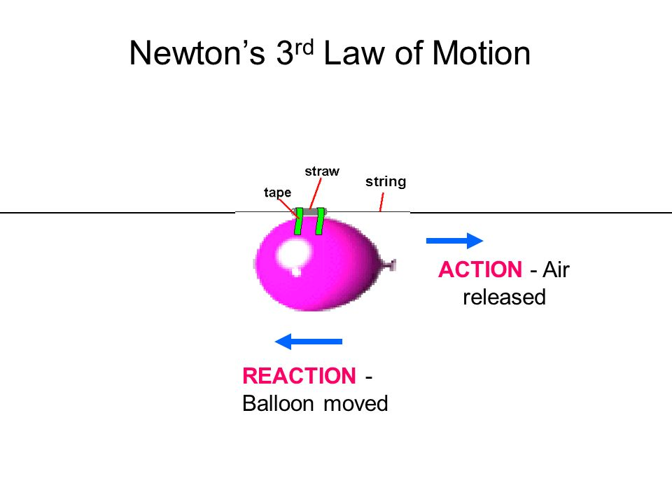 newton s 3rd law of motion What is happening is a consequence of newton's third law for every force that  an object exerts on a second object, there is a force equal in magnitude but.
